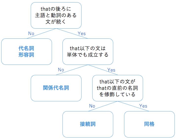 that識別フローチャート